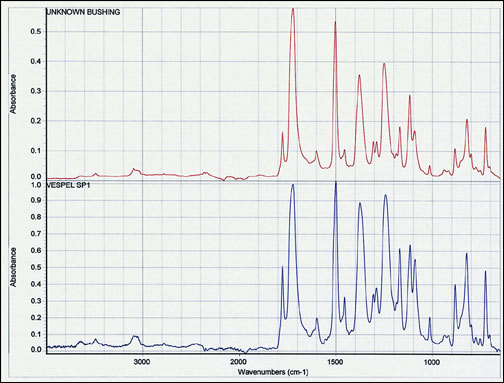 FTIR-spectra-of-unknown-and-selected-reference