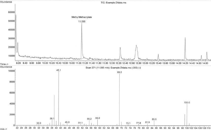 Figure-2-Total-Ion-Chromatogram-with-Mass-Spectrum-of-Selected-Peak