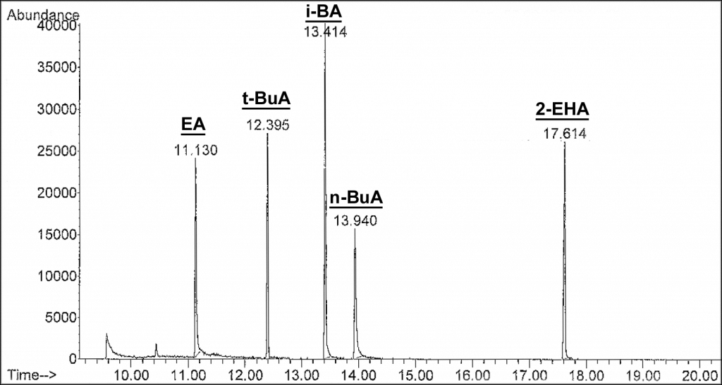 figure-1-sic-of-acrylic-monomer-admixture
