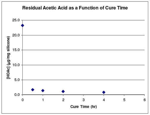 residual-acetic-acid-as-a-function-of-cure-time